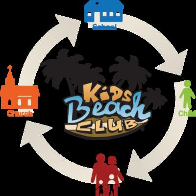 kbc-process